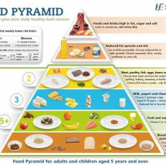 New Food Pyramid Diagram 1994 Ford F150 Radio Wiring Related Keywords And Suggestions For Irish