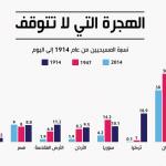 إحصائيات عن مسيحيي الشرق الأوسط