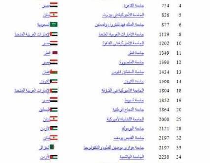 الأميركية واليسوعية وLAU واللبنانية تتقدم في التصنيفات الدولية