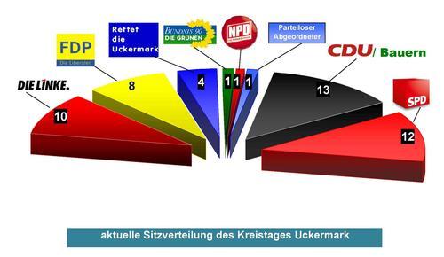 Nicht nur hier wird es Änderungen geben... die derzeitige Zusammensetzung des Uckermarkkreistages (Bild LK UM)