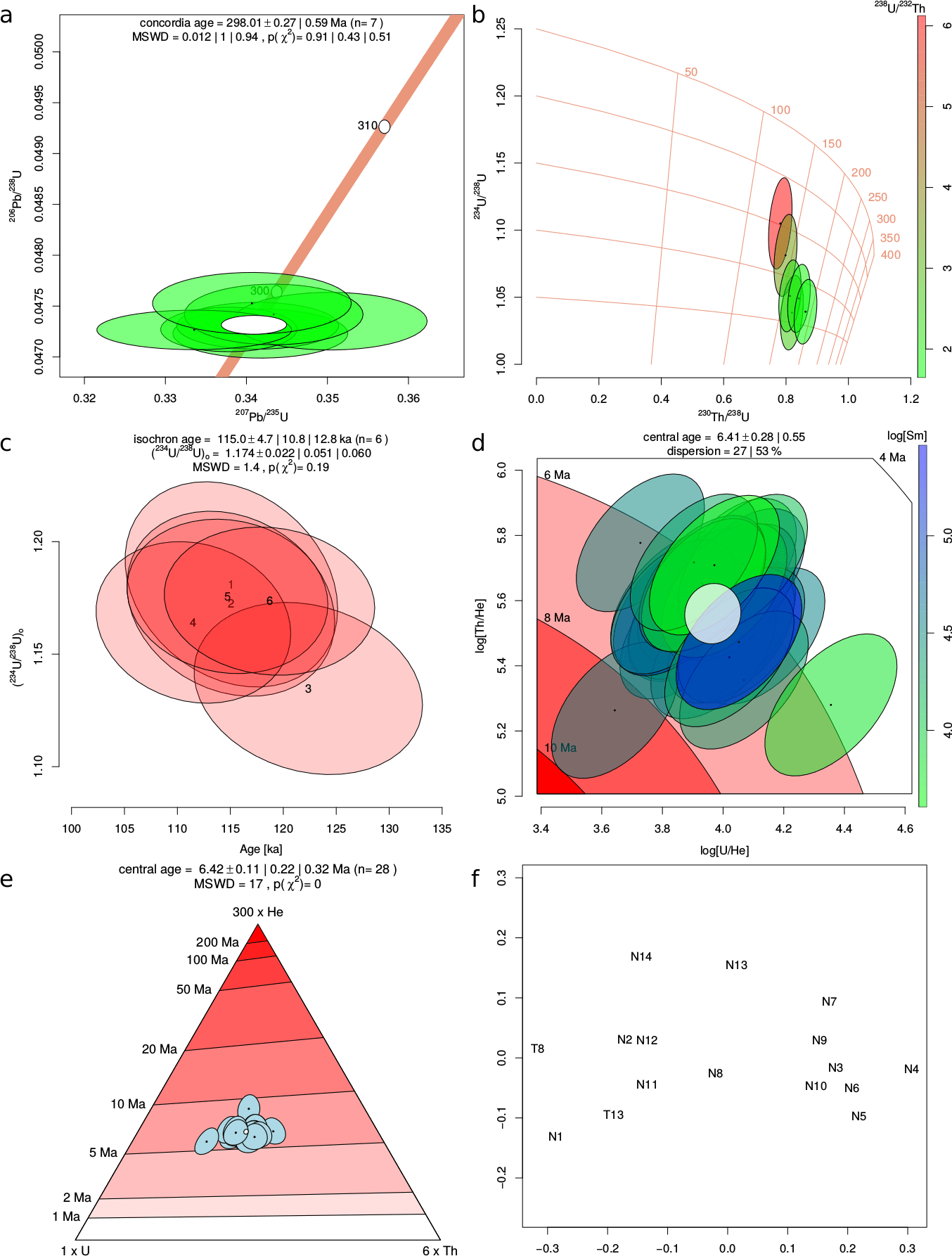 hight resolution of wetherill concordia diagram of u pb data from ludwig 2003a that were common pb corrected using an isochron intercept obtained with the regression