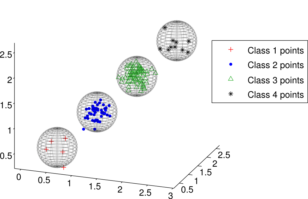 An n-spheres based synthetic data generator for supervised