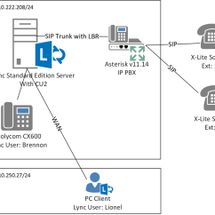 Pstn Call Flow Diagram Kenwood Excelon Stereo Wiring Lync 2013 Conferencing Location Based Routing Lbr