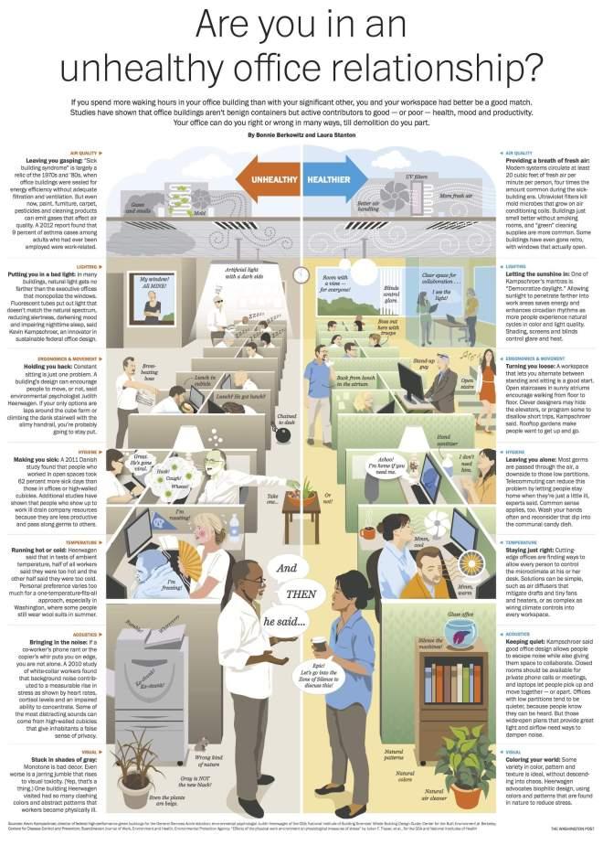 Unhealthy vs Healthy Offices