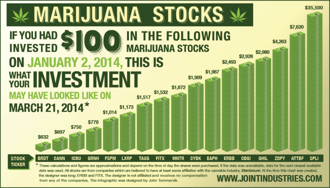 marijuana-stocks-infographic