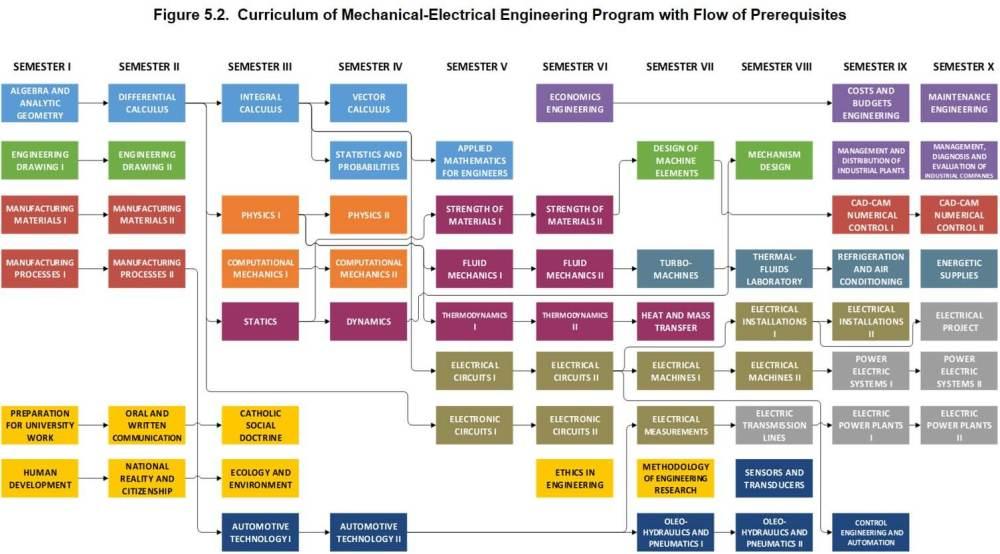 medium resolution of mechanical electrical with flow of prerrquisites mechanical electrical engineering program