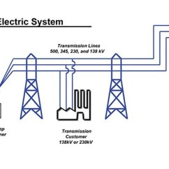 Transformer Diagram And How It Works To Wire A Hydroelectric Power Plant Toyskids Co The Electricity Grid Union Of Concerned Scientists Dams