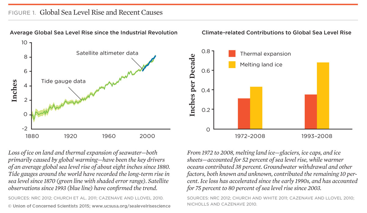 hight resolution of global warming is the primary cause of current sea level rise