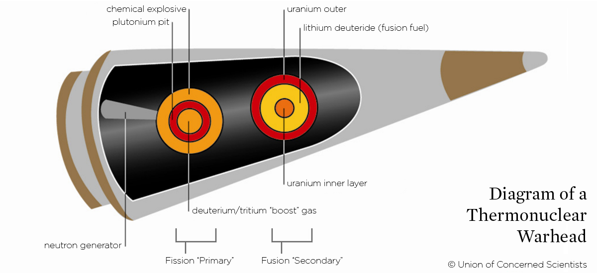 diagram of nuclear bomb