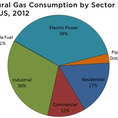 Fossil Fuel Power Station Diagram Pioneer Car Radio Stereo Audio Wiring Uses Of Natural Gas   Union Concerned Scientists