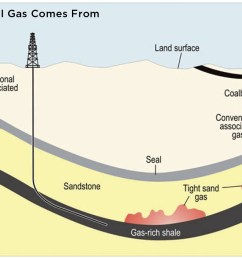 diagram showing where natural gas comes from [ 1421 x 900 Pixel ]