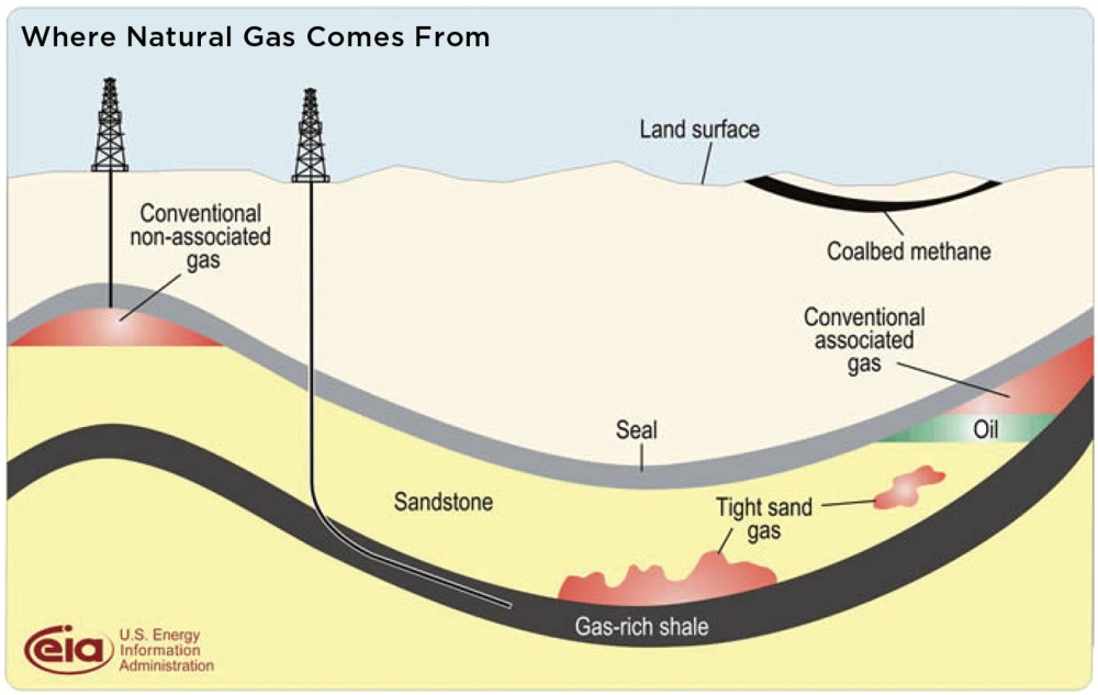 medium resolution of diagram showing where natural gas comes from