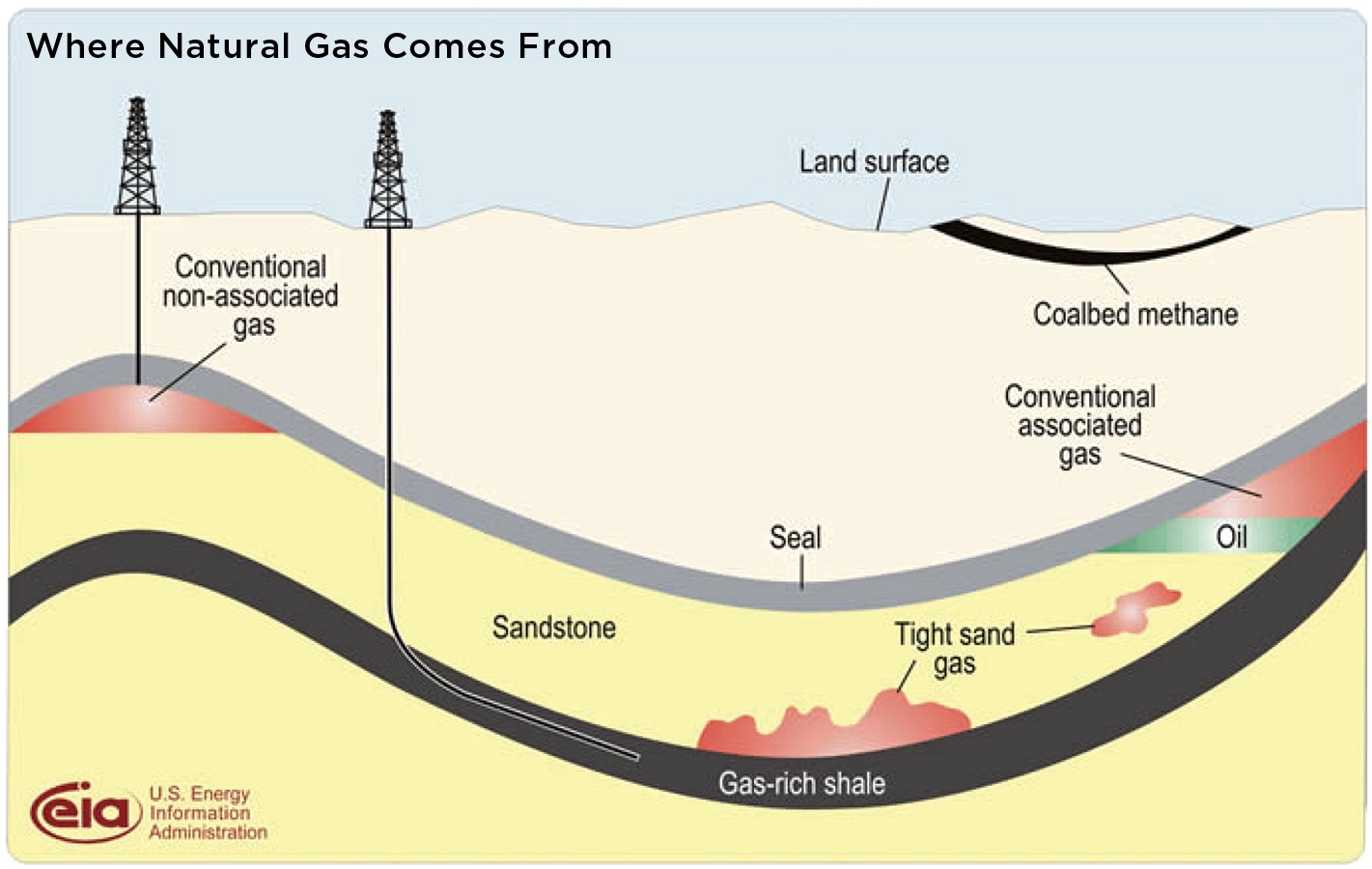hight resolution of diagram showing where natural gas comes from