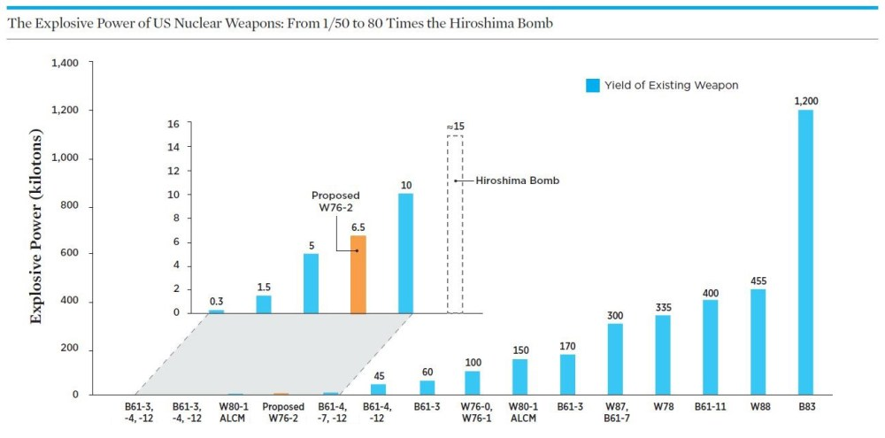 medium resolution of chart of us weapons yields