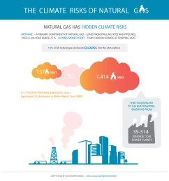 learn about the climate risks of natural gas leaks from drilling sites processing plants storage facilities and pipelines  [ 1200 x 1200 Pixel ]