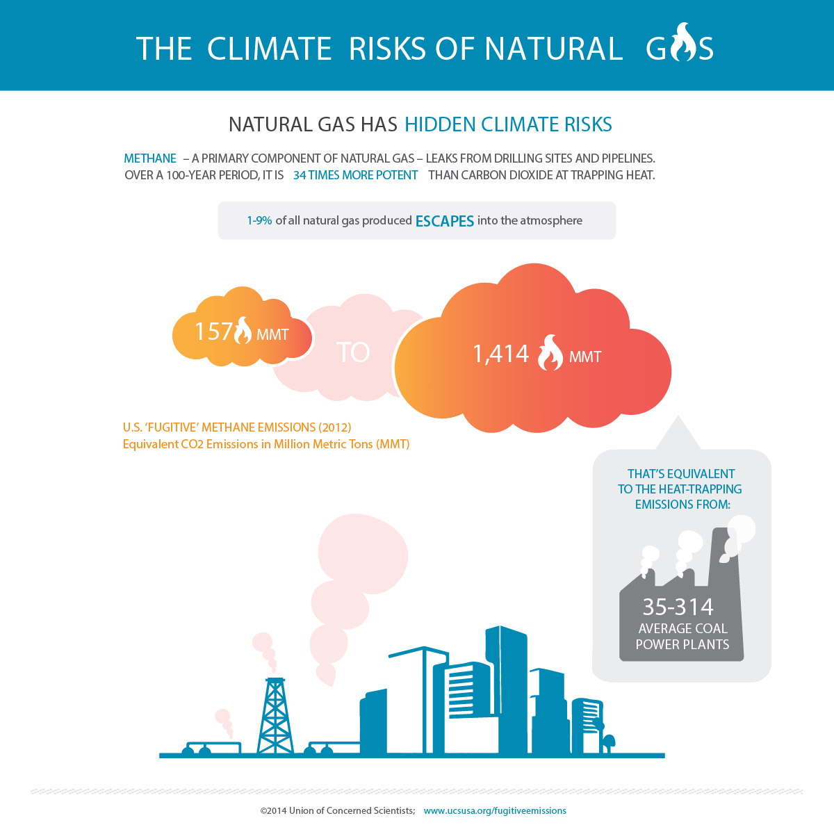 hight resolution of learn about the climate risks of natural gas leaks from drilling sites processing plants storage facilities and pipelines