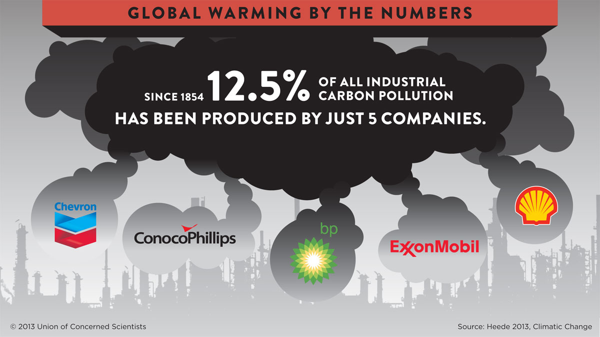 Image result for exxon mobile's carbon print