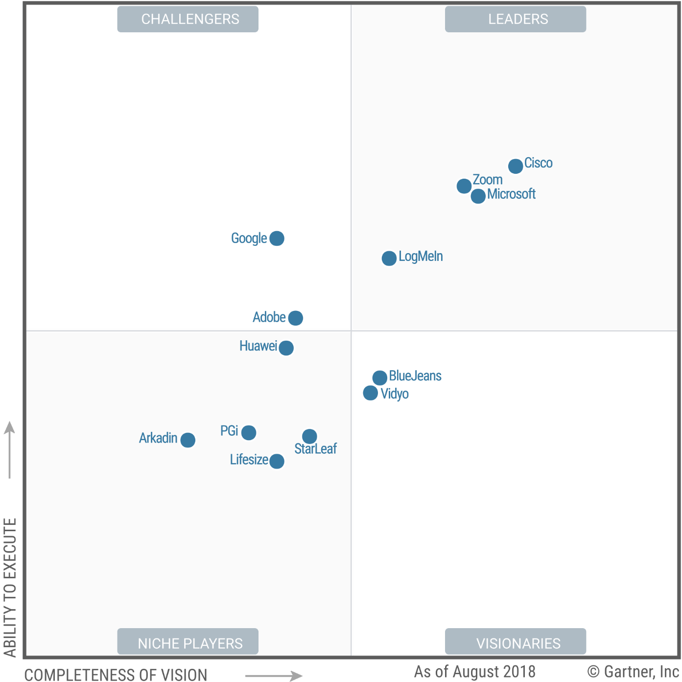 A Bite Sized Look at the 2018 Gartner Magic Quadrant for