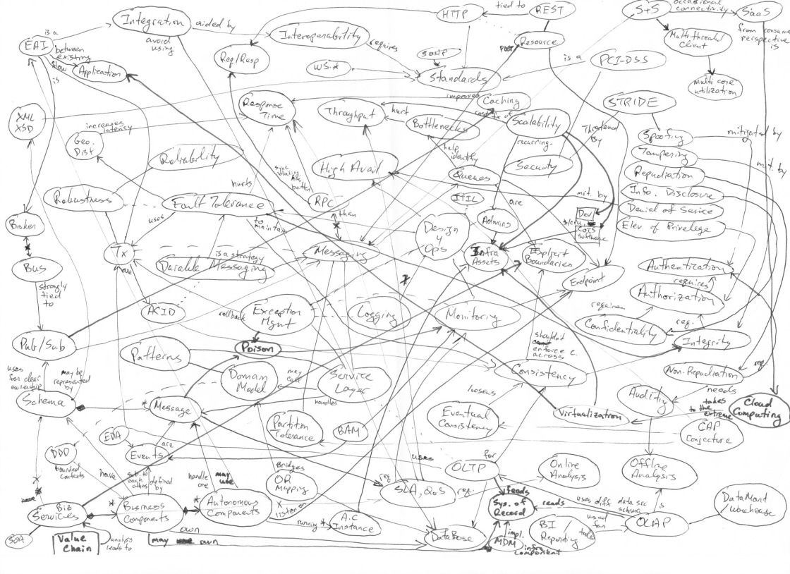 "Wow – a concept map of ""everything"""