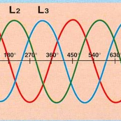 3 Phasen Strom 2010 Dodge Journey Radio Wiring Diagram Drehstrom Die Wundersame Dreieinigkeit Von Drei Verketteten Besteht Aus Wechselstromen Deren Sinuskurven Um Jeweils 120 Grad Gegeneinander Versetzt Sind Dadurch Erganzen Sich Spannungen Und
