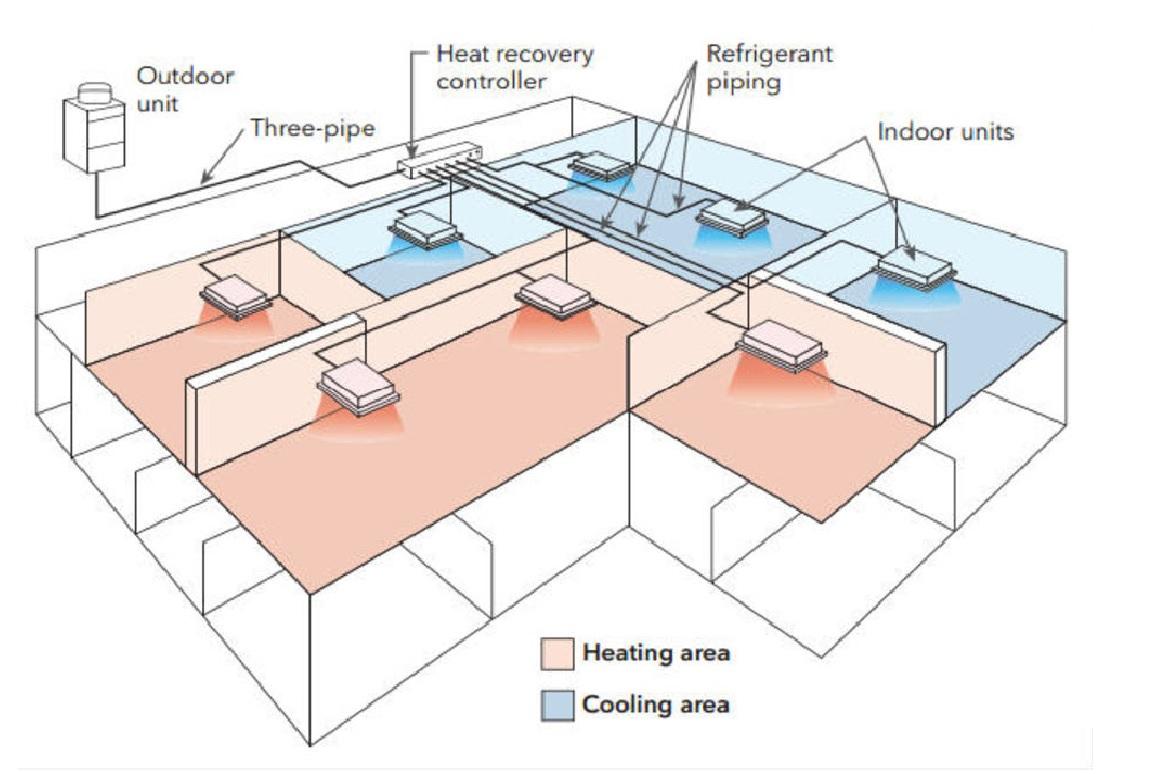 hight resolution of hvac system design vrf technology