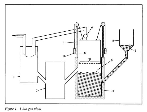 Methane Power Plant Diagram, Methane, Free Engine Image