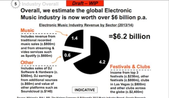 EDM vrijednost