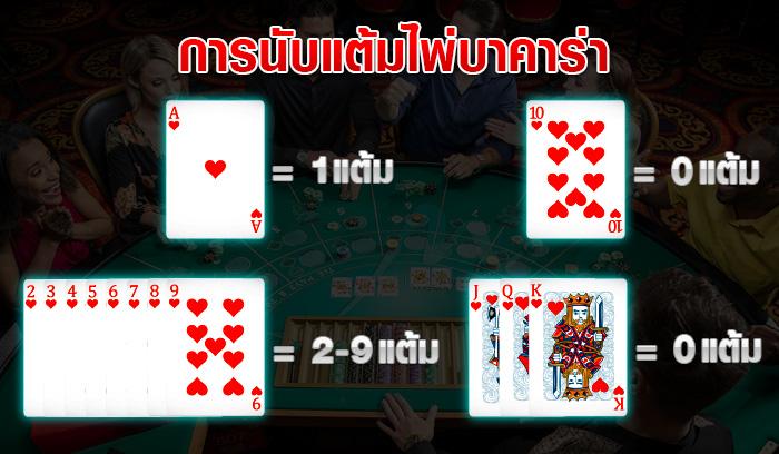 วิธีเล่น บาคาร่าออนไลน์ ufafun88