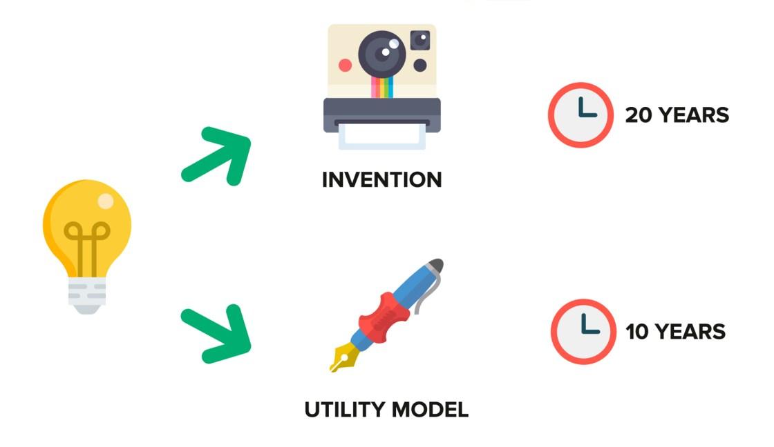 Ufficio Brevetti - Patents: invention and utility model