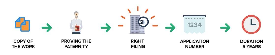 Ufficio Brevetti - Copyright: filing with SIAE