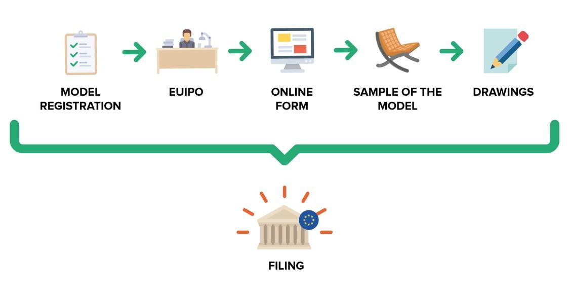 Ufficio Brevetti - Design: how to file a European model