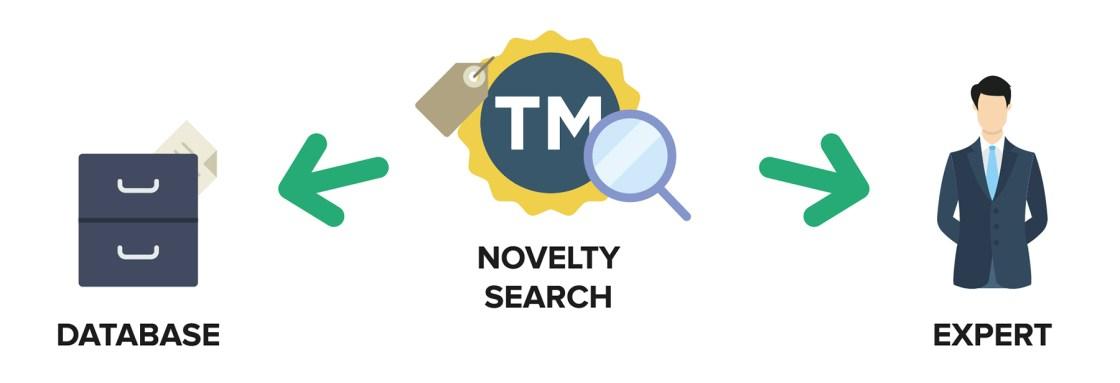 Ufficio Brevetti - Trademarks: novelty search