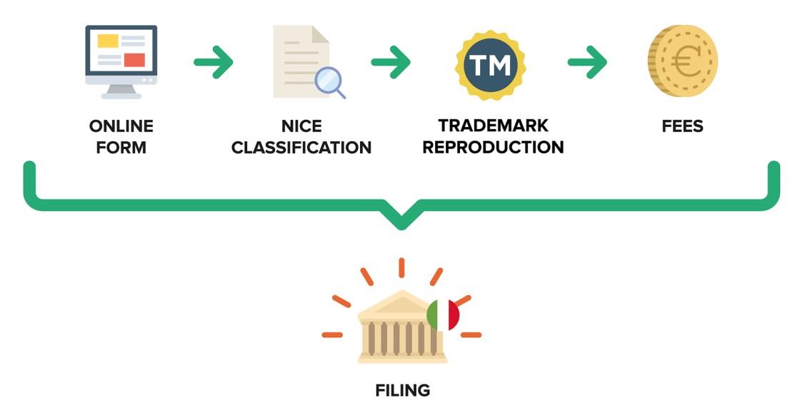 Ufficio Brevetti - Trademarks: how to protect an Italian trademark