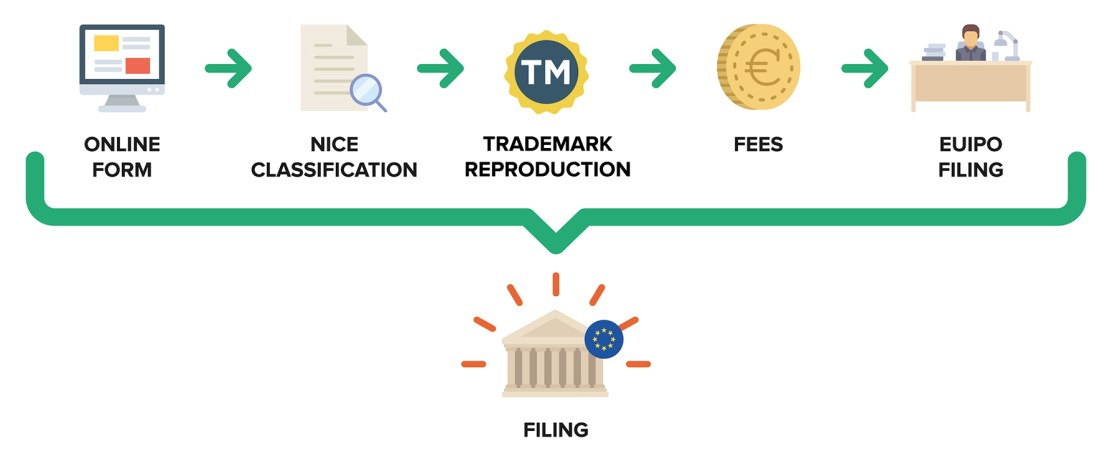 Ufficio Brevetti - Trademarks: how to protect a European trademark