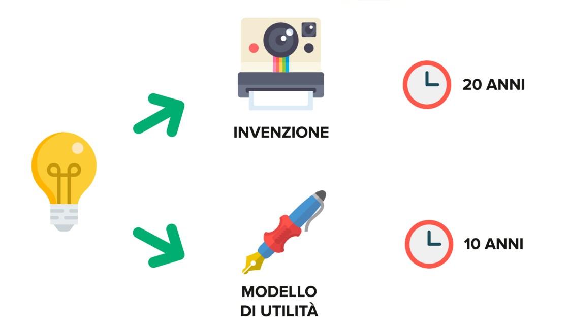 Ufficio Brevetti - Il brevetto: invenzione e modello di utilità