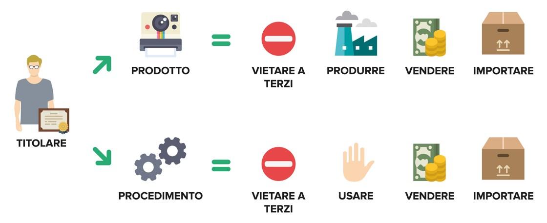 Ufficio Brevetti - Il brevetto: i diritti del titolare