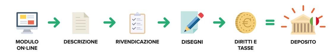 Ufficio Brevetti - Il brevetto: deposito del brevetto italiano