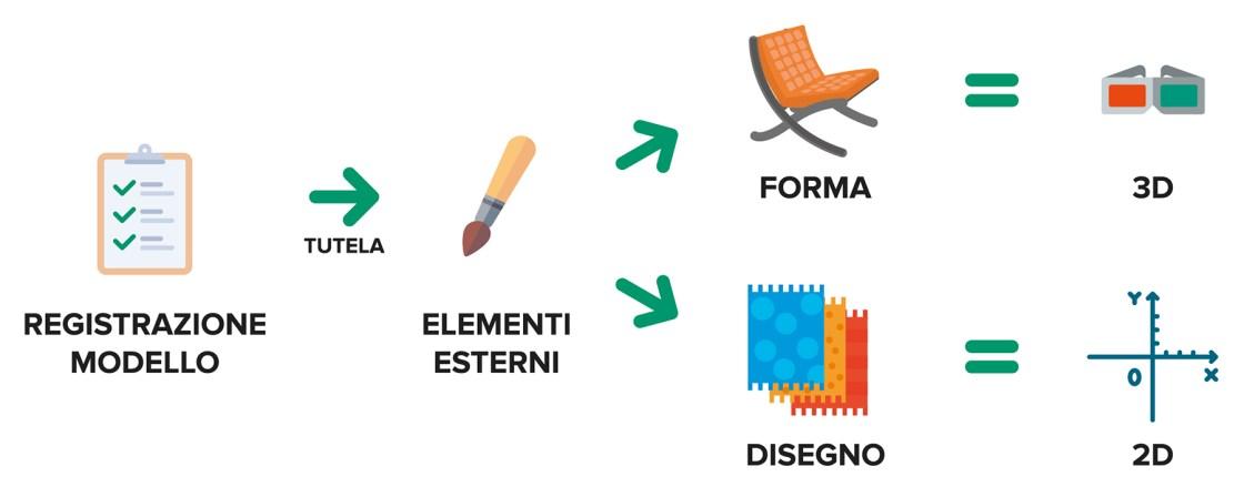 Ufficio Brevetti - Il design: cosa può essere protetto