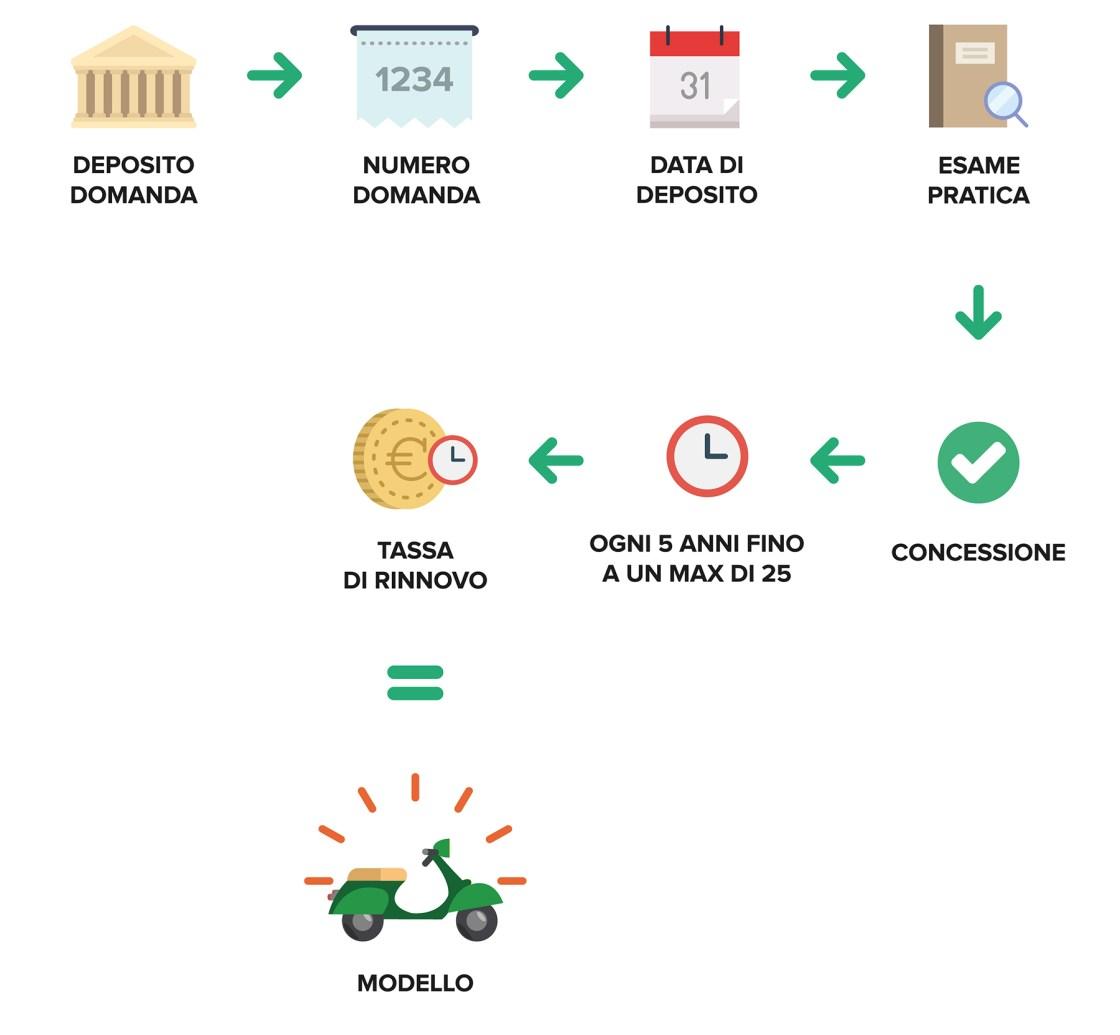 Ufficio Brevetti - Il design: il deposito di un modello internazionale