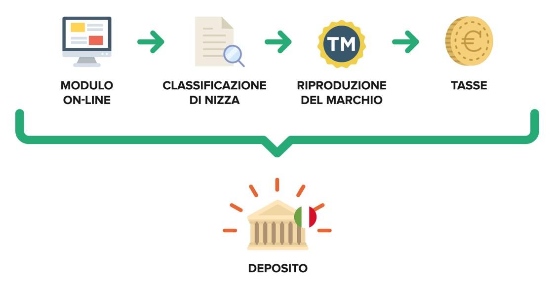 Ufficio Brevetti - Il marchio: protezione del marchio italiano