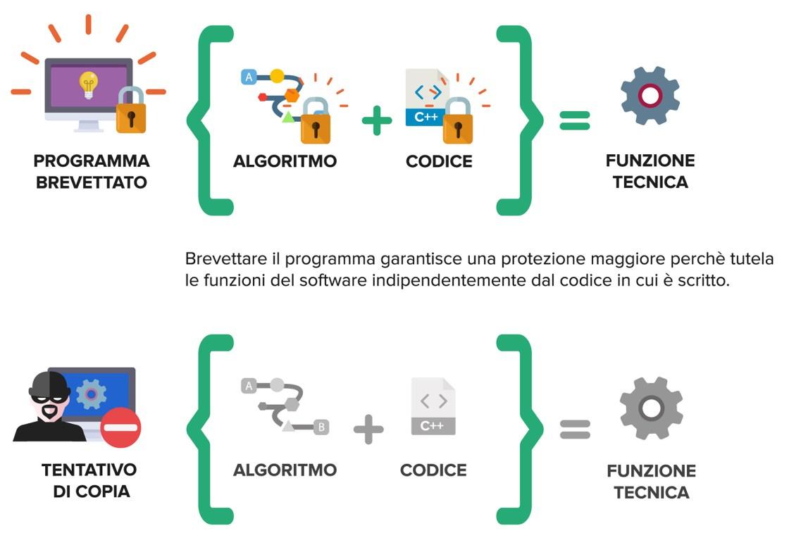 Ufficio Brevetti - Il software: le differenze tra programma e programma brevettato