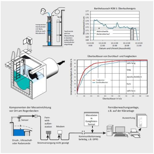 small resolution of 0923 testing of the measuring device and assessment of overflow activity of stormwater tanks urm