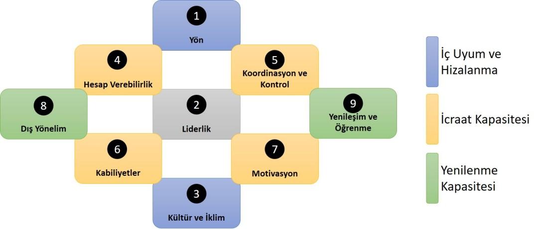 Organizasyonel Sağlık Modeli'nde 9 Boyut