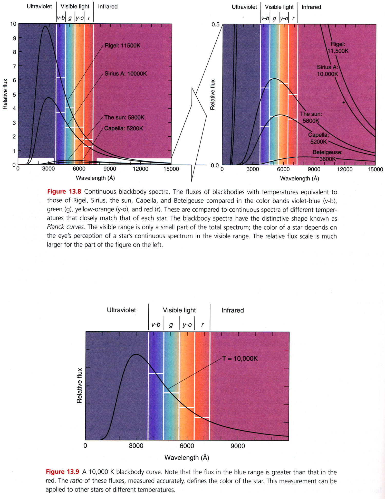 hight resolution of from blackbody model can determine temperature of stars
