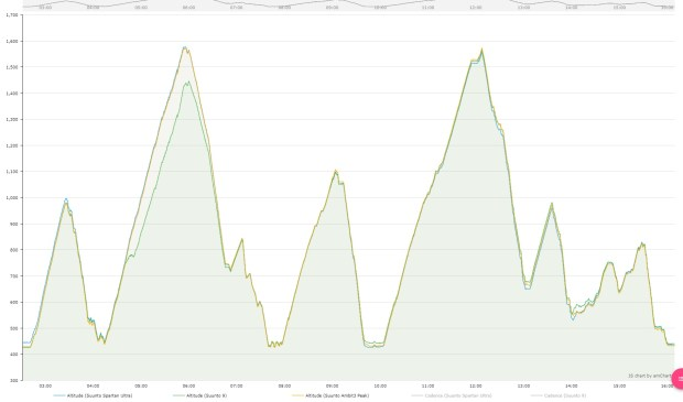 Altitude Profiles from Suunto 9, Spartan Ultra and Ambit3 Peak