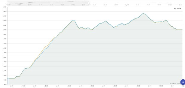Altitude profile (before the bivy break)