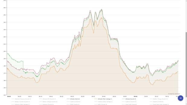 Altitude profiles: Suunto 9 in green, Vantage in blue, Instinct in orange
