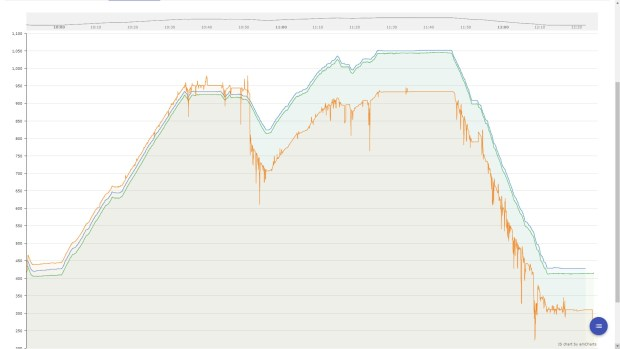 Altitude profiles from Suunto 9 Baro and Polar Vantage V as well as (in orange) Garmin Instinct