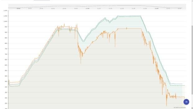 Altitude profiles from Suunto 9 Baro and Polar Vantage V as well as (in orange) Garmin Instinct