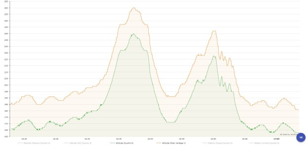 Vantage V (orange) and Suunto 9 (green) altitude graphs